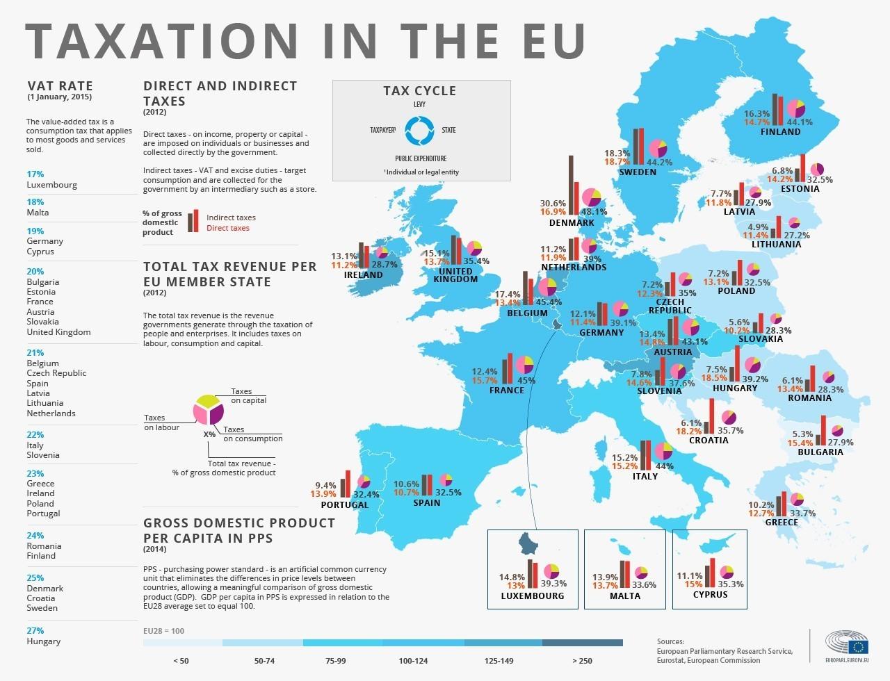 Obetajo se spremembe obdavčitve v EU